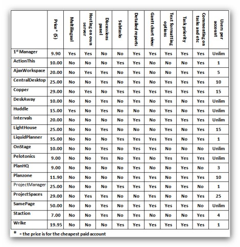 Comparative_table